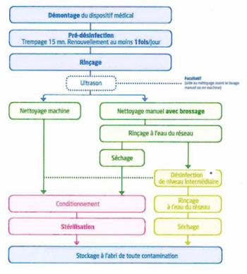 Schéma ultrasons
