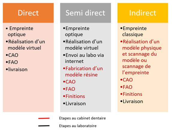 Les différents types de CFAO